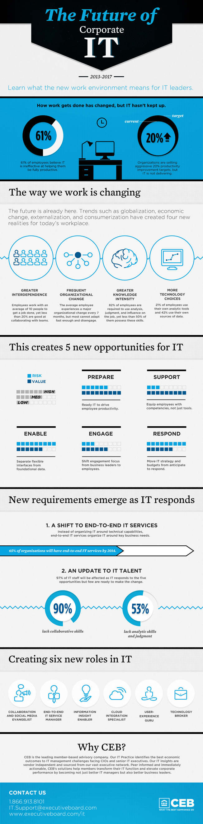 The Future of Corporate IT [Infographic]